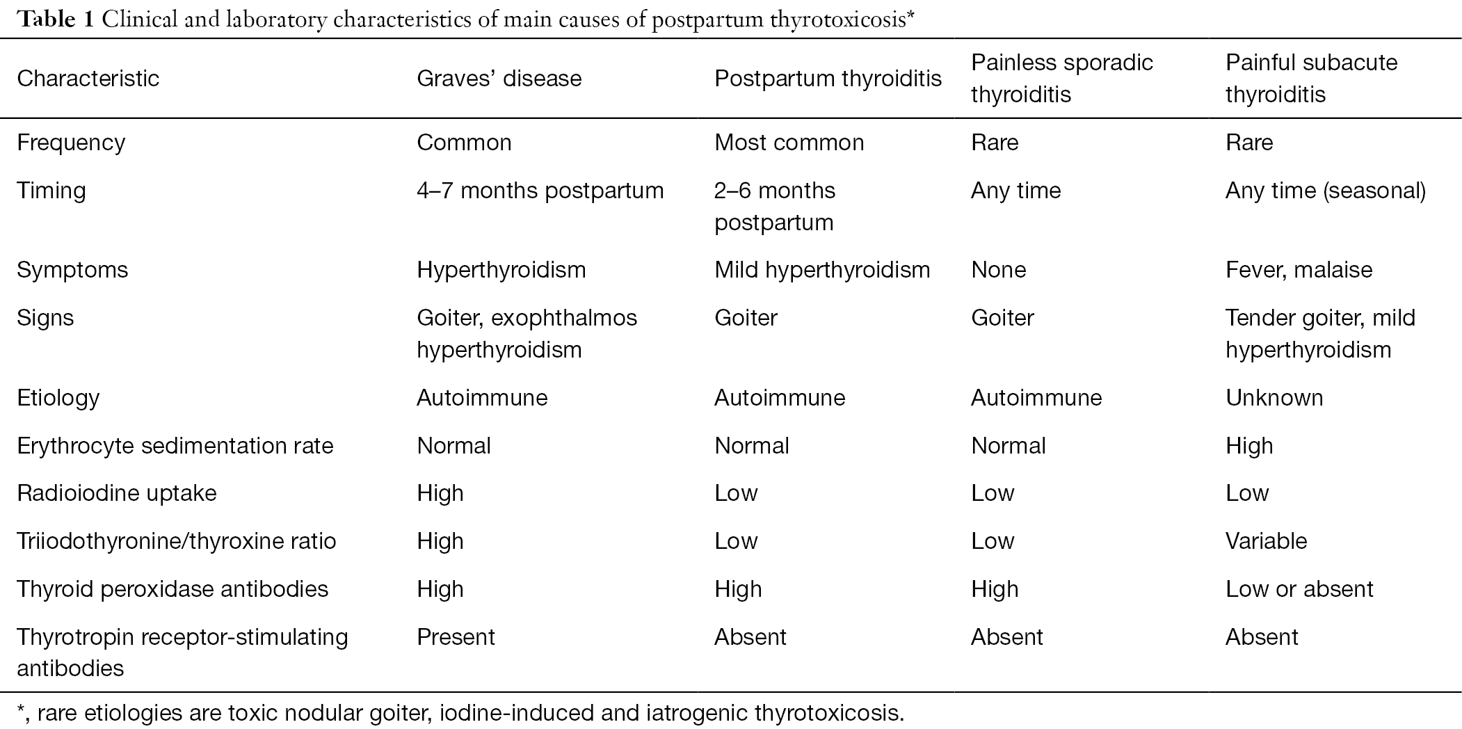 Postpartum thyroid disorders - Azizi - Annals of Thyroid