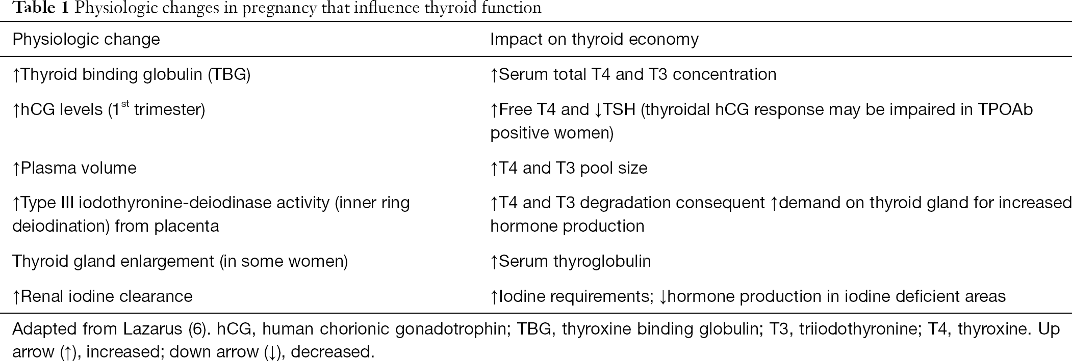 Thyroid Function In Pregnancy Muller Annals Of Thyroid
